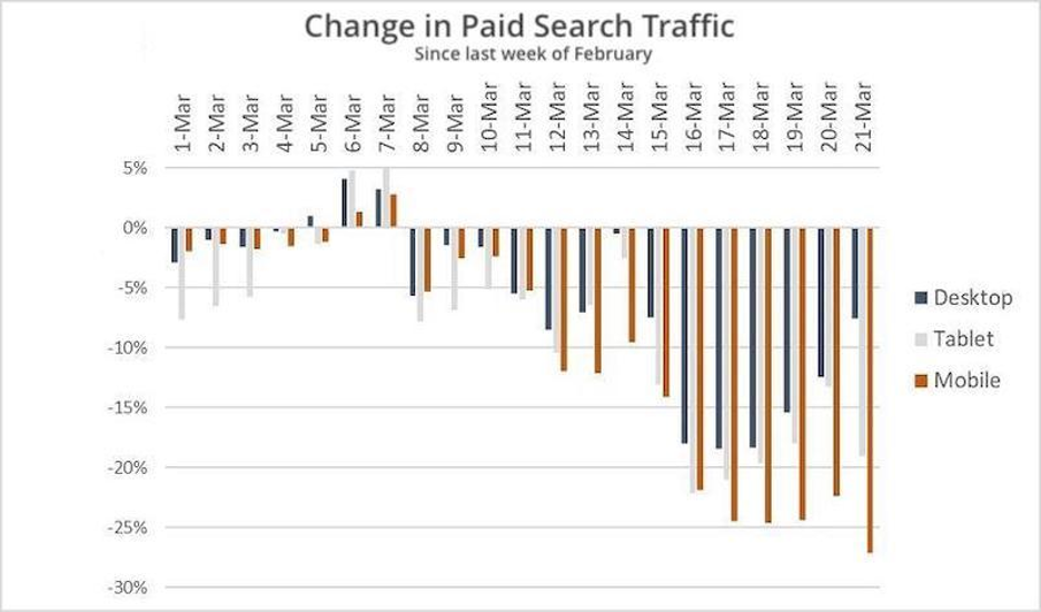pencil-and-coffee-change-in-paid-search-traffic-graph